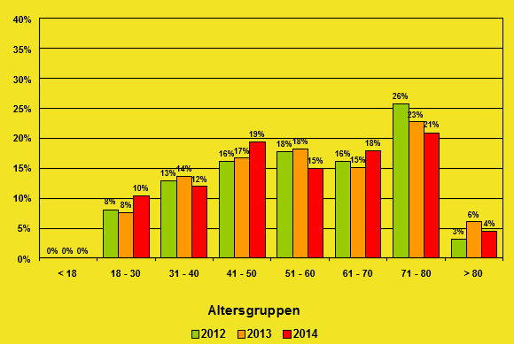 altersstatistik1